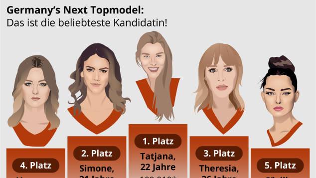 Vanessa, Simone, Tatjana, Theresia und Cäcila bilden die Top 5 der beliebtesten GNTM-Kandidatinnen 2019