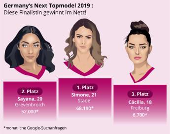 Germany's Next Topmodel Finalistinnen Simone Sayana Cäcilia Internet abstimmen